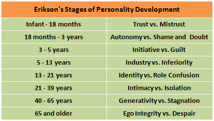 personality in psychology eriksons theory essay Development psychology has undergone many  the theory proposed by piaget focuses on the various  that the environment determined personality in.