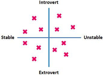 eysencks-typology