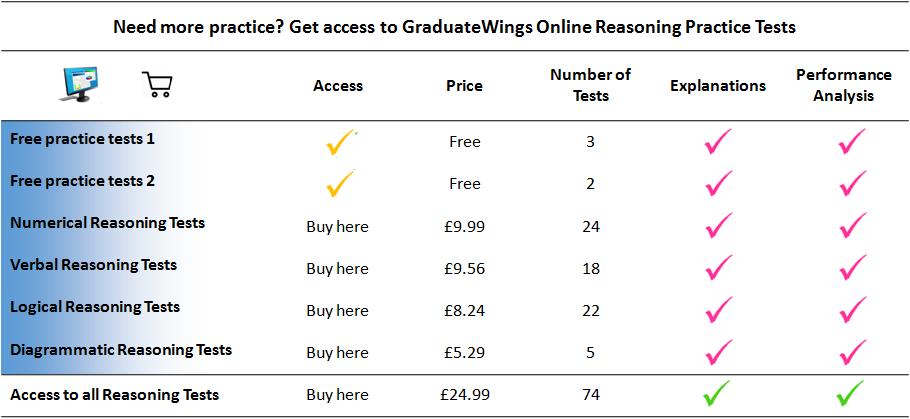 Free Numerical, Verbal, Logical Reasoning Tests - graduatewings co uk